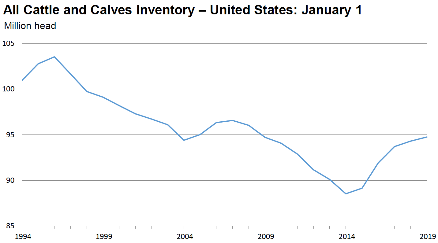 January 1, 2019 Cattle Inventory Chart
