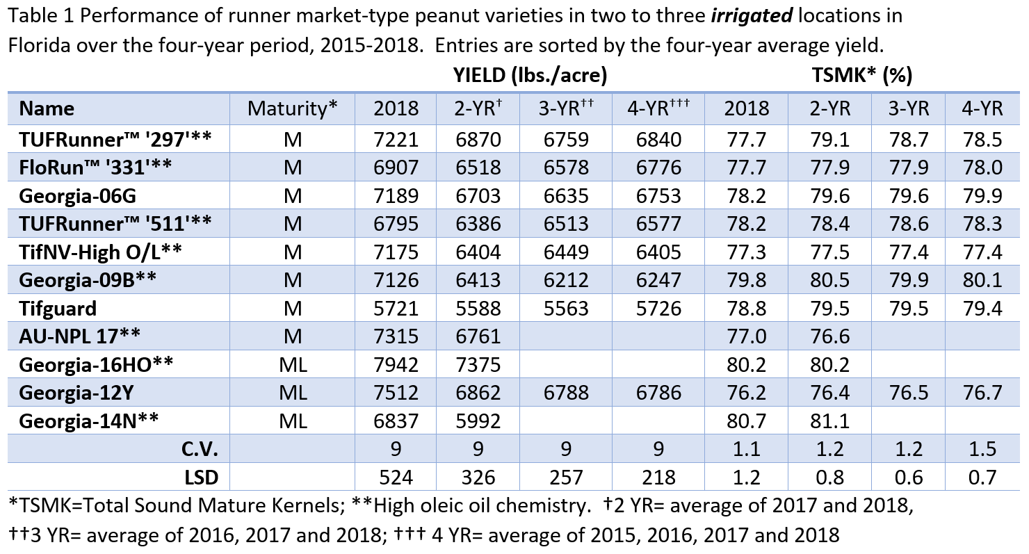 Irrigated Peanut Variety Test Summary