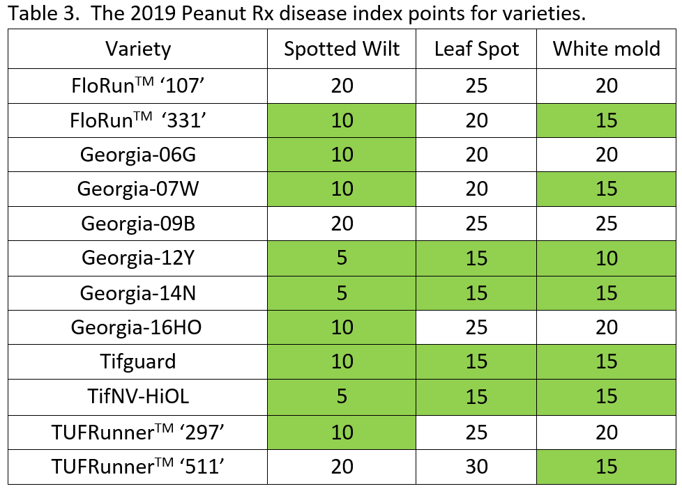 peanut varieity disease ratings