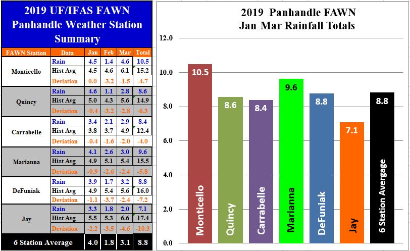 Panhandle FAWN 1st Qtr Rainfall