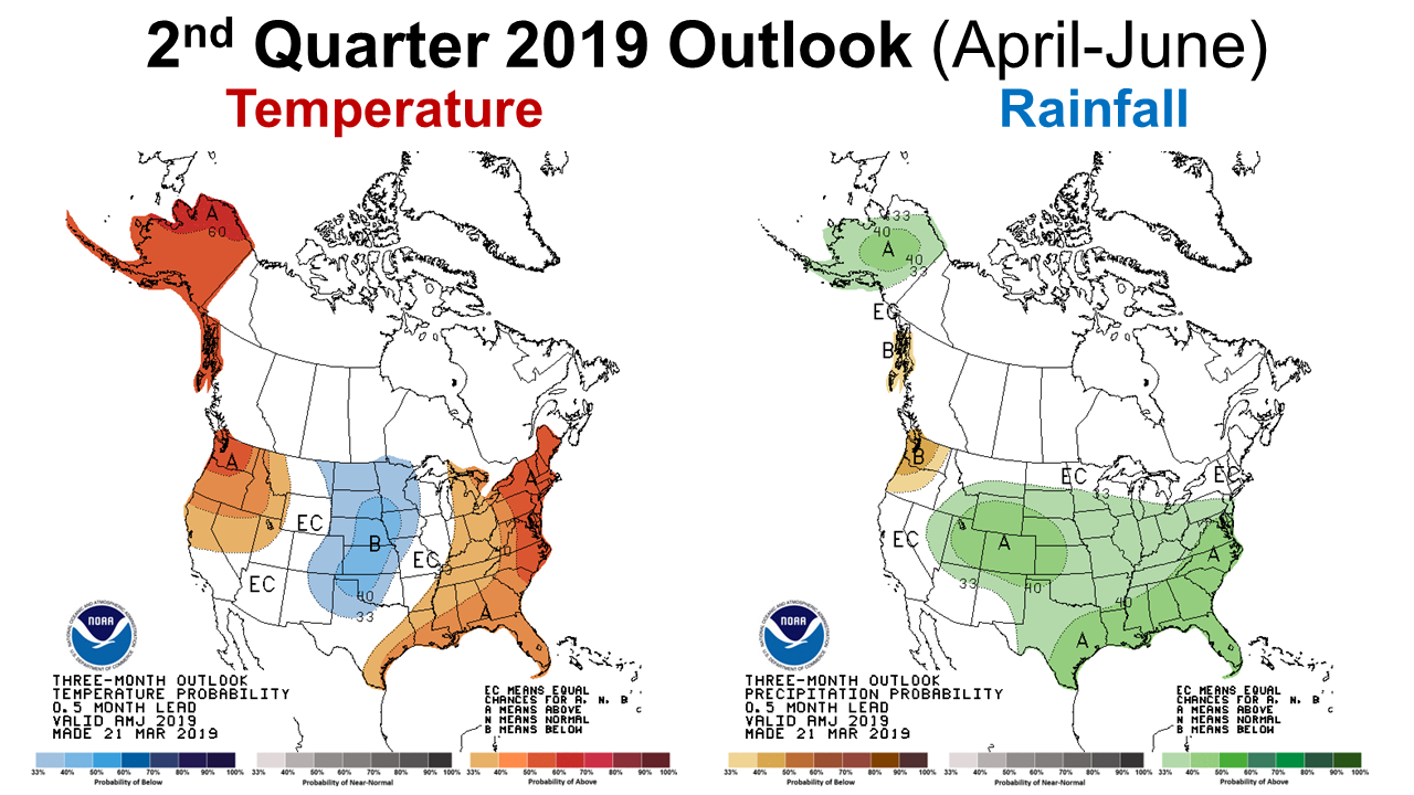 2nd Qtr 2019 Outlook