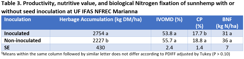 innoculation comparison