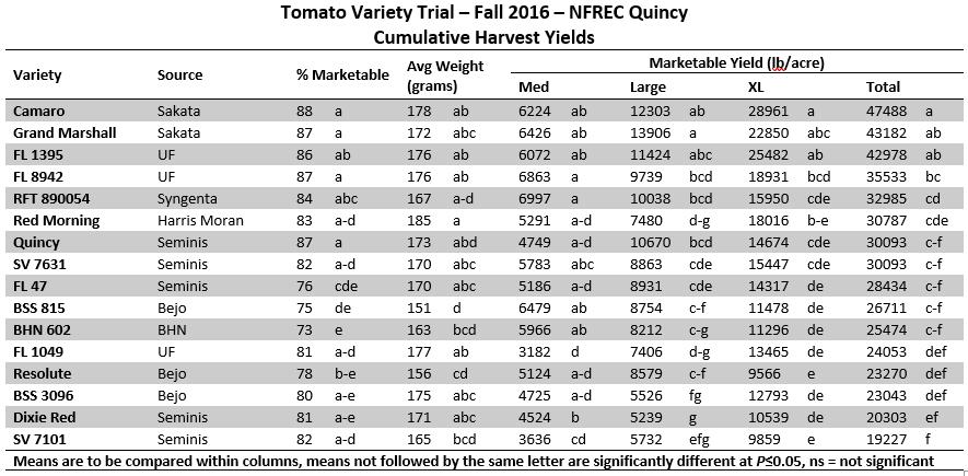 2016 Cumulative Yield