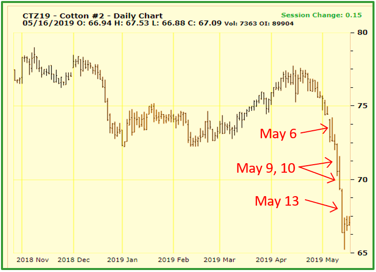 Cotton Marketing News:  Prices Tumble as Trade Uncertainties Mount
