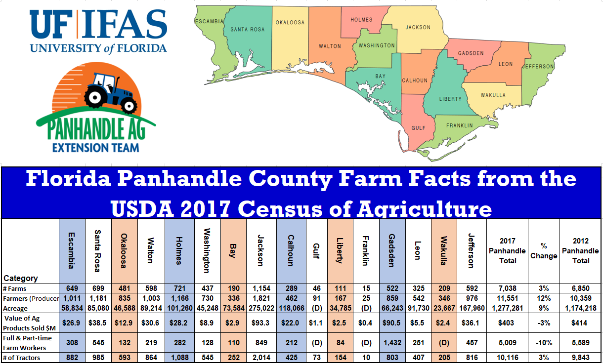 Basic Farm Facts for the Panhandle from the 2017 Ag Census
