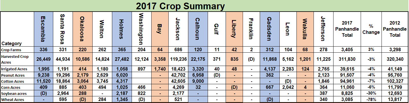 2017 Crop Summary