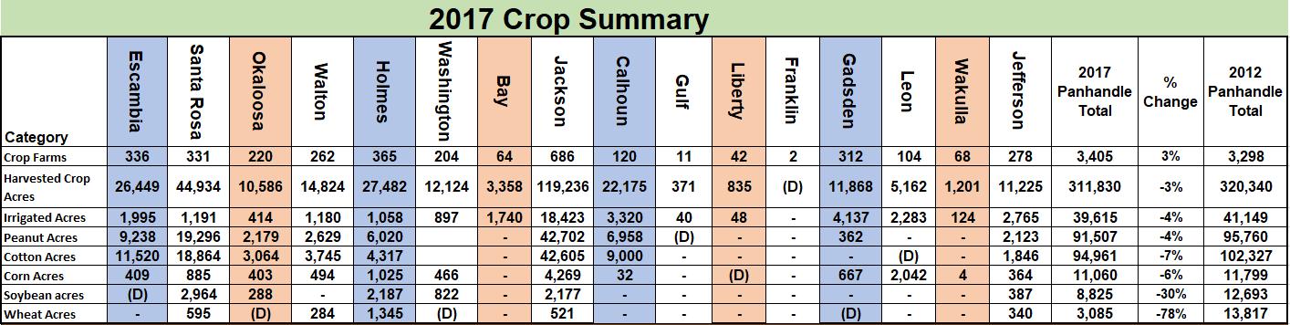 2017 Crop Summary