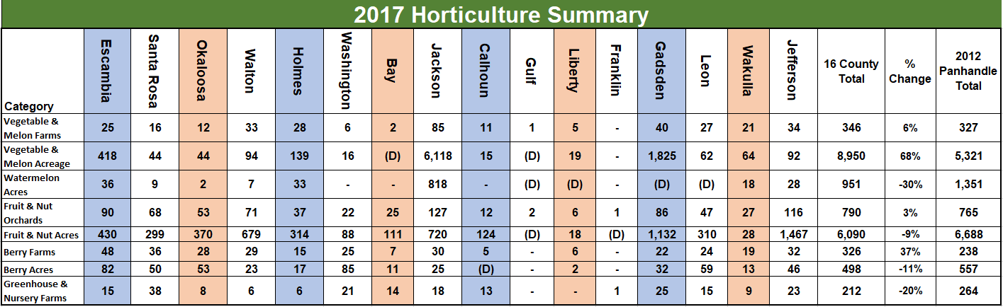 2017 Horticulture Summary