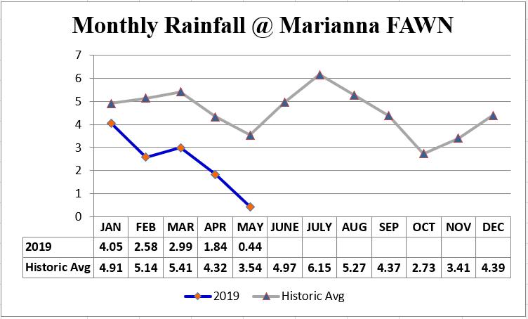 Marianna FAWN Monthly Rainfall Chart