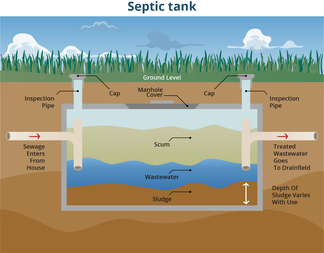 Water Quality Restoration Plans also Focus on Septic Systems