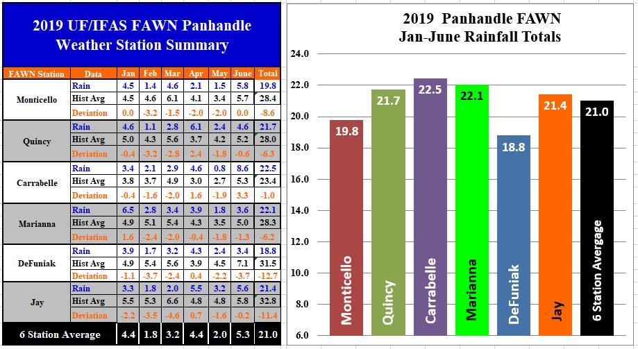 FAWN June Panhandle Rainfall