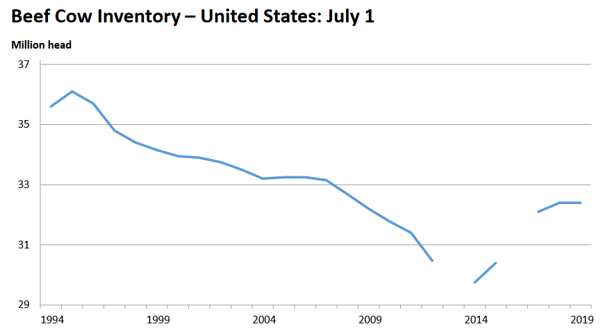 U.S. Cattle Inventory Reaches a Plateau