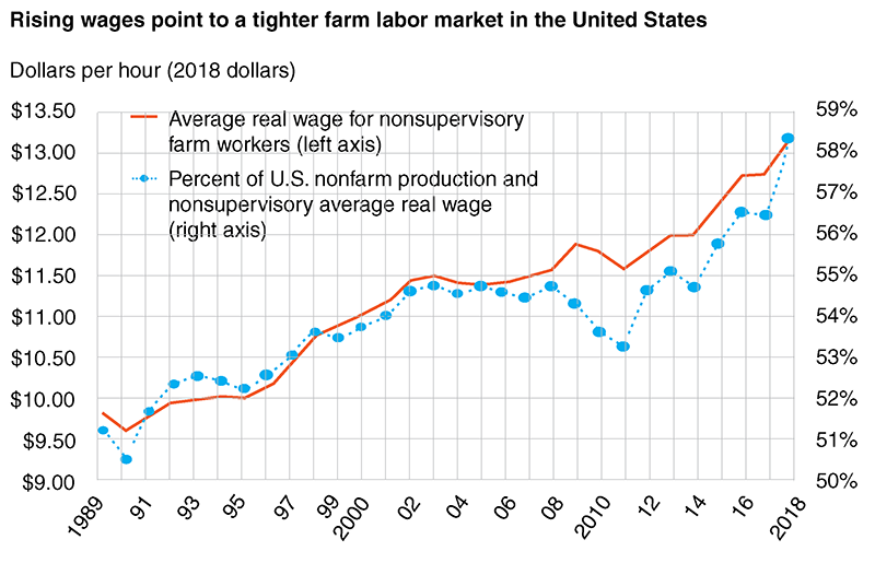 1989-2018 Farm worker vs. non-farm worker wages