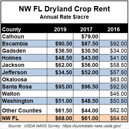 2019 Average Dryland Crop Rent