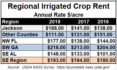 2019 Average Irrigated Crop Rent Rate