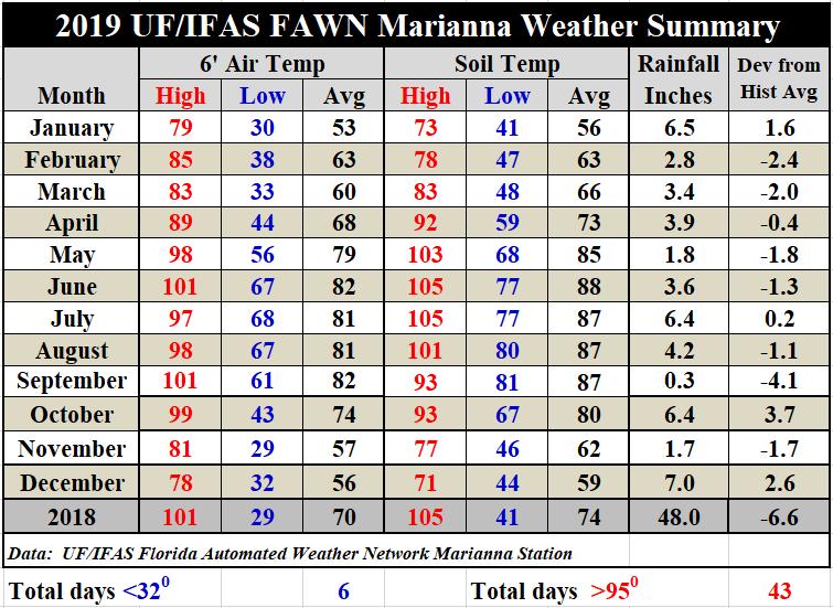 2019 Marianna FAWN Weather Summary