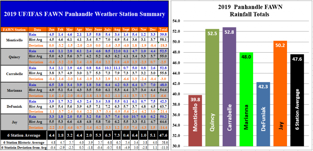 2019 Panhandle Rainfall Totals