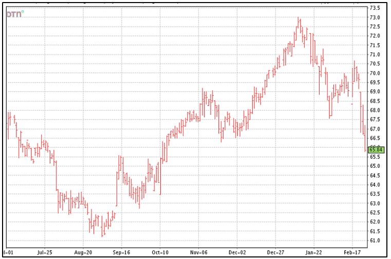 cotton futures chart 2-26-20