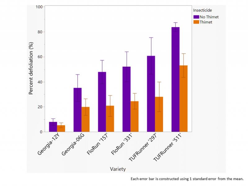 Susceptibility of peanut varieties to late leaf spot