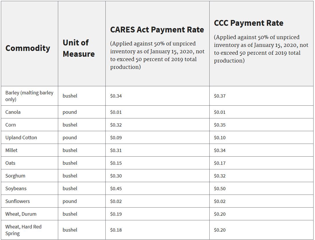 FSA CFAP Crop Table