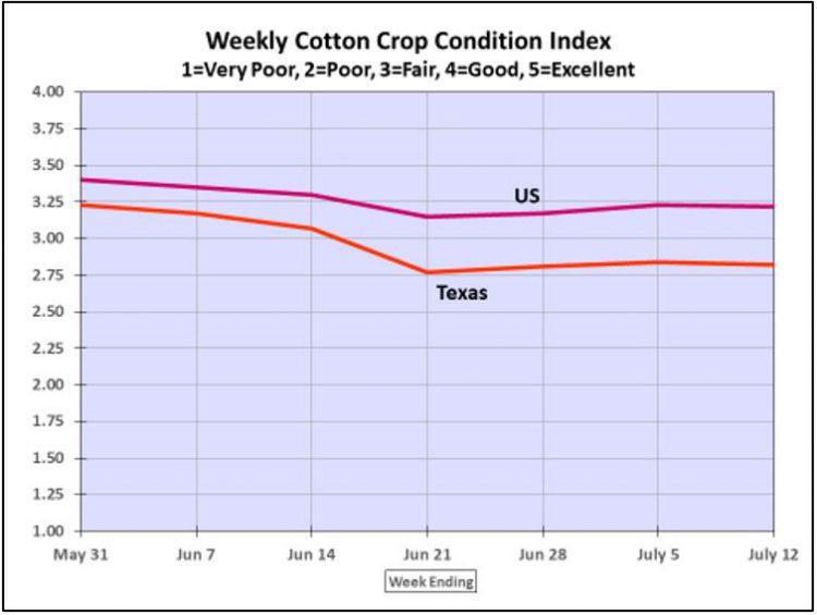 7-13-20 Weekly Cotton Crop Condition