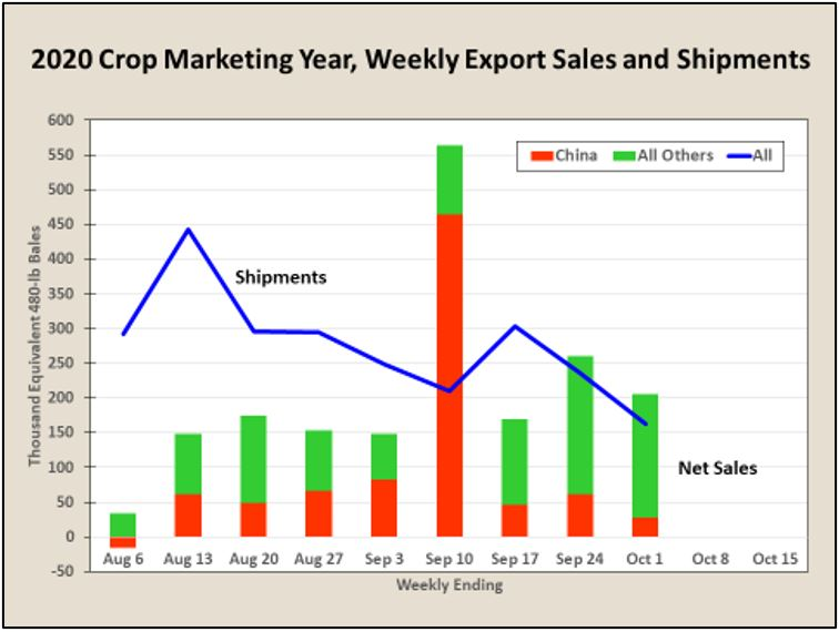Oct 9 2020 Weekly cotton export sales
