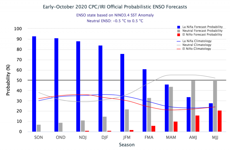 October 2020 ENSO Forecast