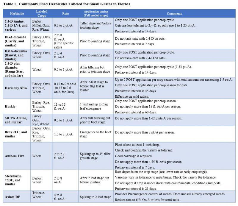 Table 1 Small Grain Herbicides