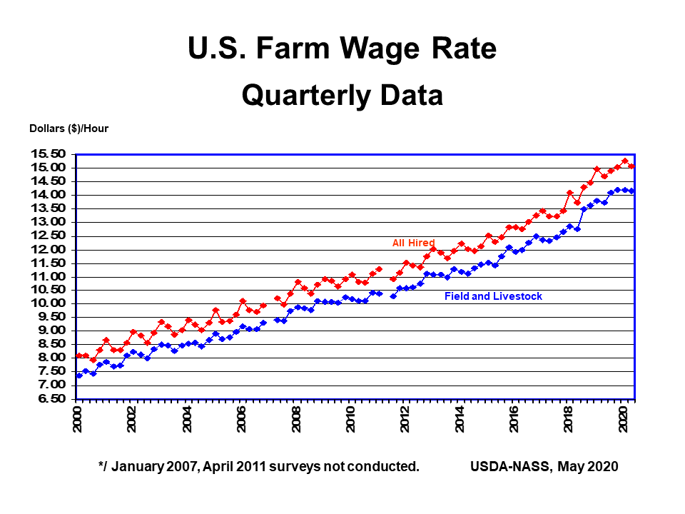 2000 through May 2020 Farm Wage Rate