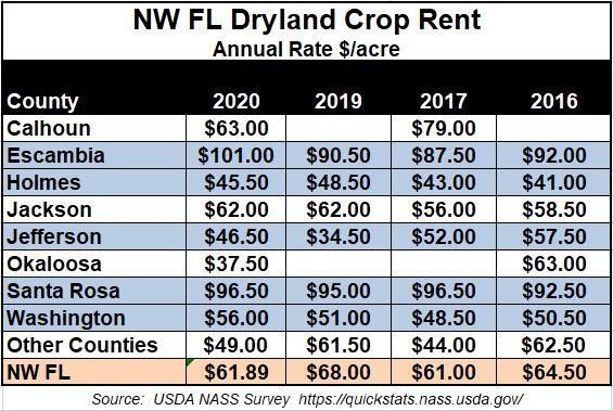2020 Dryland Farm Rent Rates