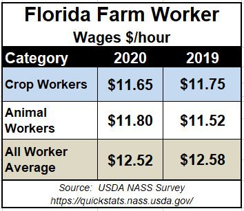 2020 Farm Worker Wages