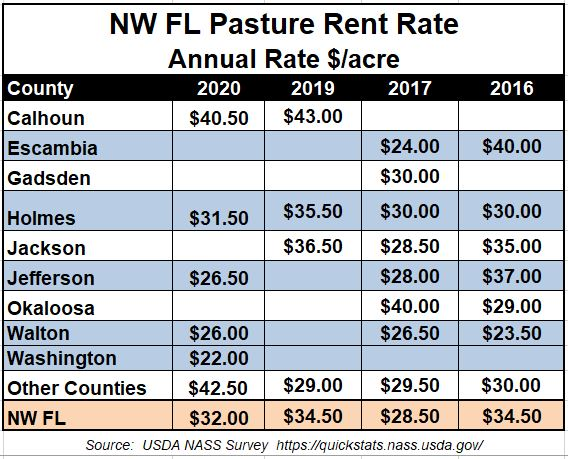 2020 Pasture Rent Rates