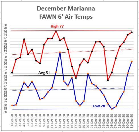 December 20 Marianna FAWN Temps