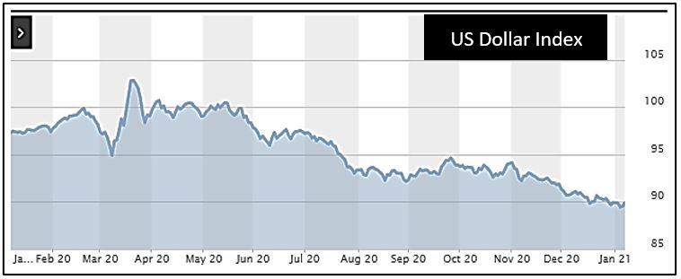 1-7-21 Dollar Index