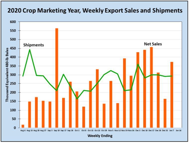 1-15-21 Exports chart