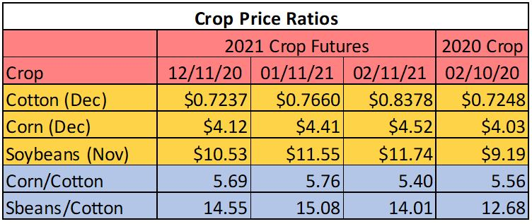 Cotton Marketing News:  Good and Eventful Week Still Leaves Questions and Uncertainty