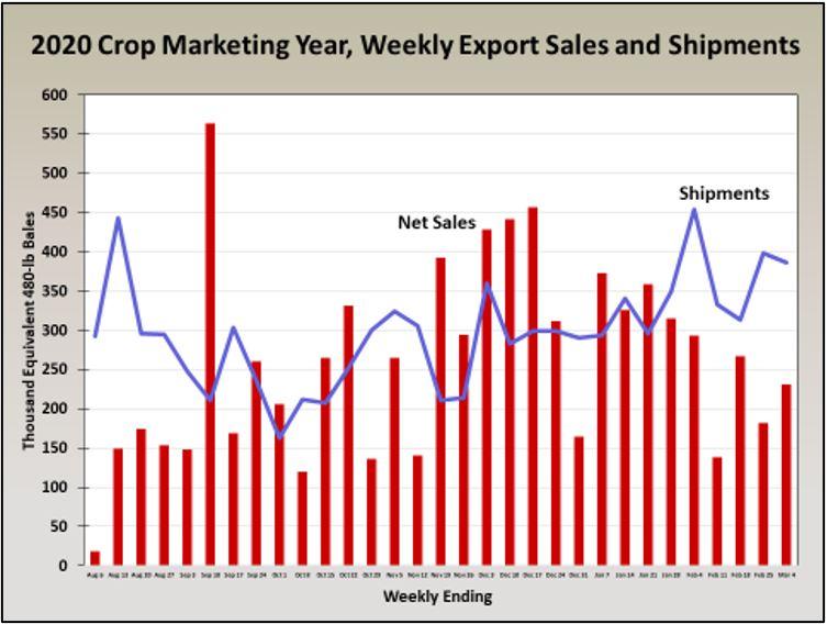3-15-21 Cotton Use Chart