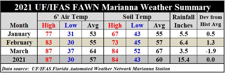 1st qtr 21 Marianna Weather Summary