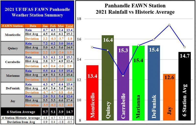 1st qtr 2021 Panhandle FAWN Rainfall