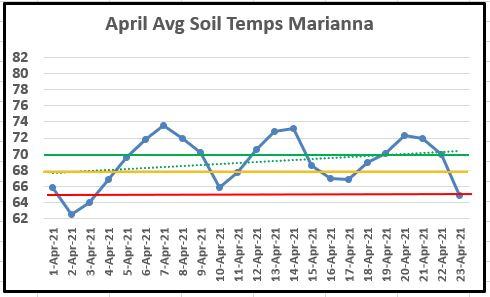 April 1-23 Avg Soil Temps