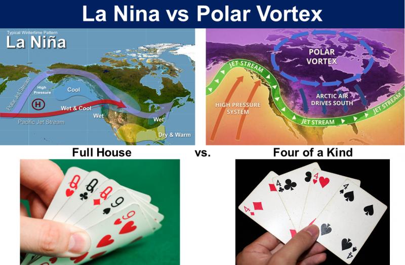 La Nina vs Polar Vortex