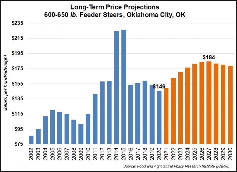 FAPRI Feeder Cattle Price Projectsion 2021-2030