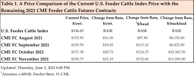 Table 1 Cattle Feeder Index June 2021