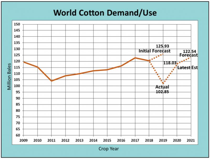 Cotton Use 6-14-21