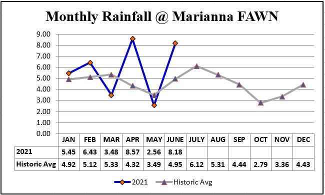 2021 Jan-Jun Rainfall comparison to averge