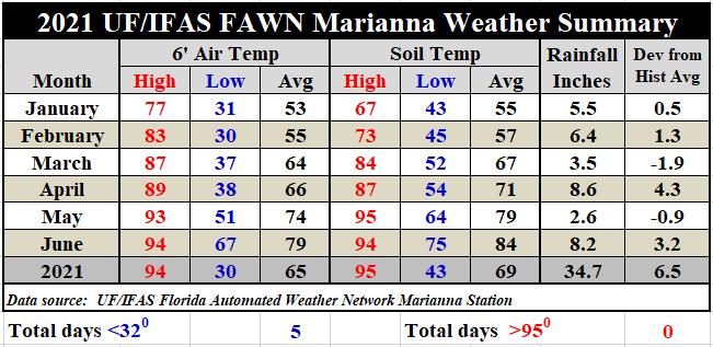 Jan-June 2021 Marianna FAWN Summary Table
