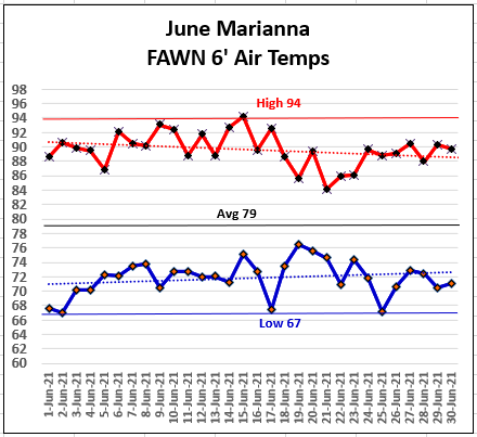 e Marianna FAWN Temperatures