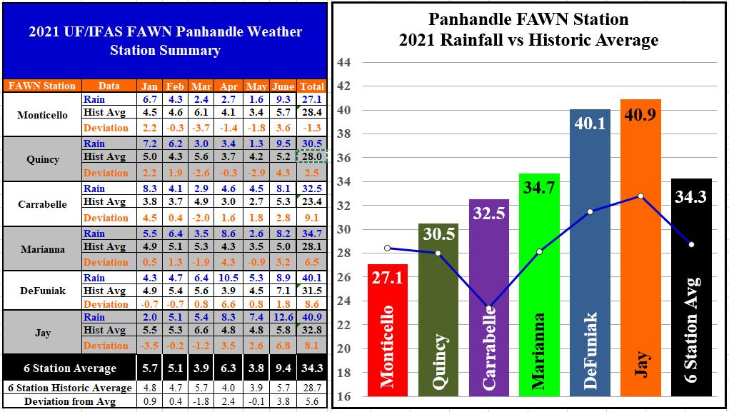 Panhandle FAWN Jan-Jun 2021 Rainfall