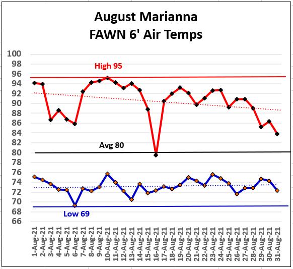 August 2021 Temperature Chart