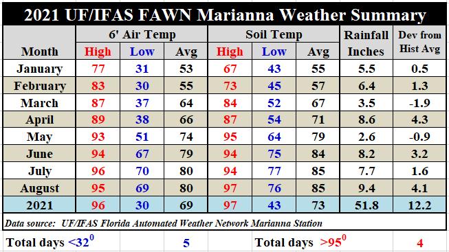 Marianna FAWN Jan-Aug 2021 Weather Summary